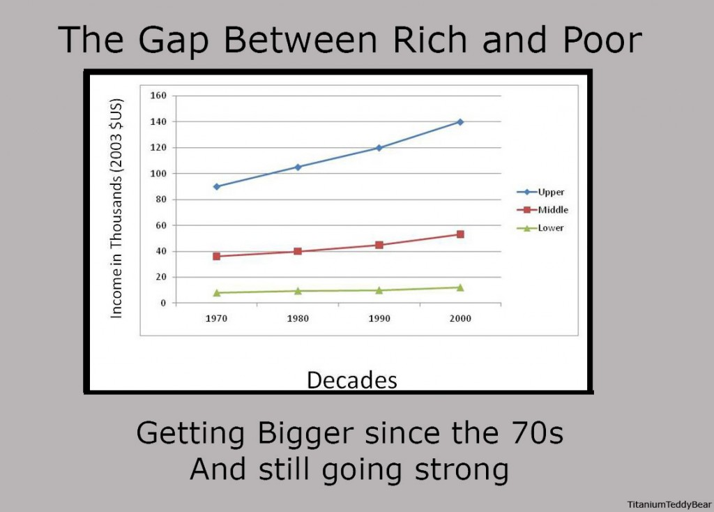 gap between rich and poor in india essay The gap between the rich and the poor has become extreme who's to blame for the increasing gap between the rich and the poor in india, the report.